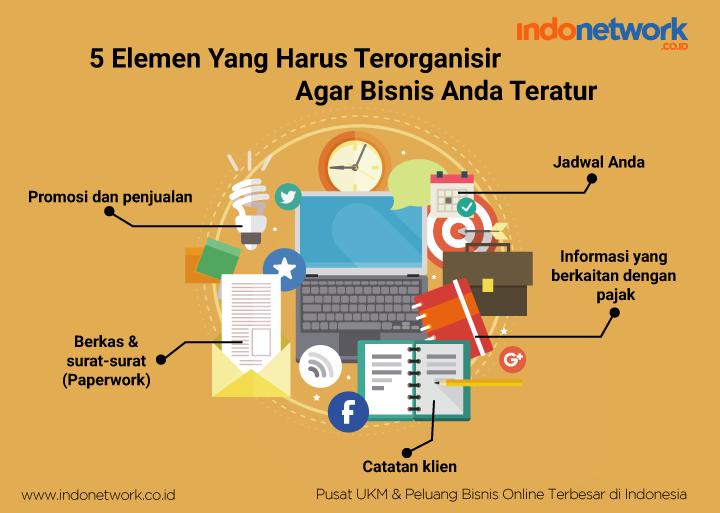 5 elemen bisnis
