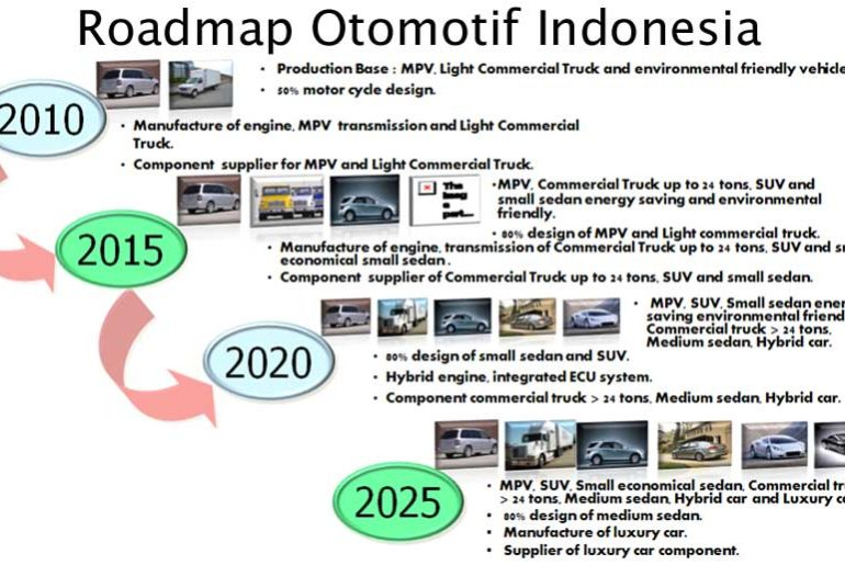 roadmap-otomotif-indonesia-indonetwork-dok